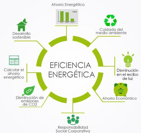 Esquema de eficiencia energética en edificios /Boquet Ingeniería Energética